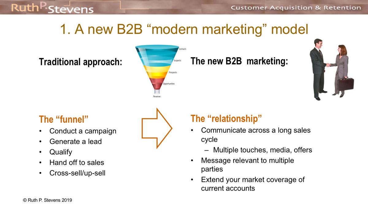 BtoBマーケティングの新しいモデル