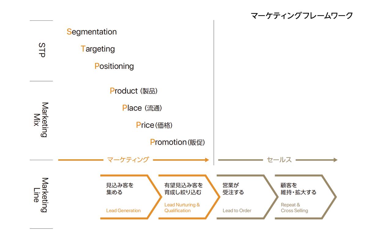 マーケティングフレームワーク(STP他)